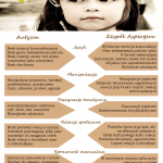 autyzm-a-za